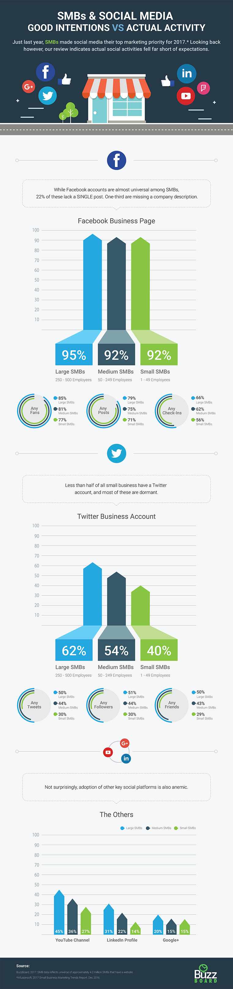 Infographic for SMBs and Social Media